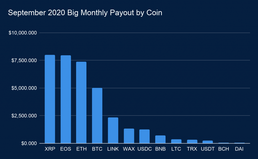 EarnBet September 2020 Dividends
